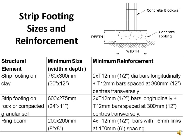 Table Strip footing_Page_01